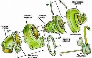Exploded Porsche Turbocharger Schematic