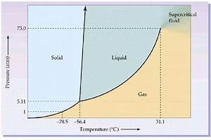Pressure And Temperature Phase Diagram For Co2  This
