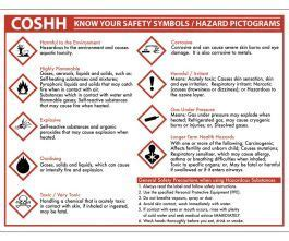 COSHH Know your Symbols Sign Notice 270x350mm   Catering