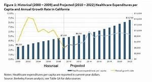 Reducing Rate of Spending on Healthcare Expenditures - Let ...