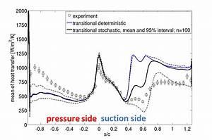 Rene Pecnik  Fluid Dynamics Of Energy Systems
