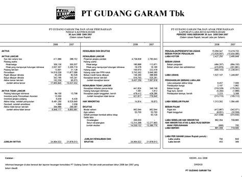 contoh laporan keuangan perusahaan manufaktur 2 tahun laporan keuangan nadyasm