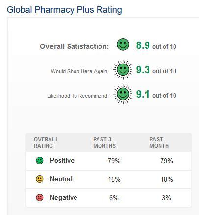 Global Pharmacy by Global Pharmacy Actual Health