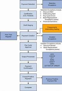 Peoplesoft Payables 9 1 Peoplebook