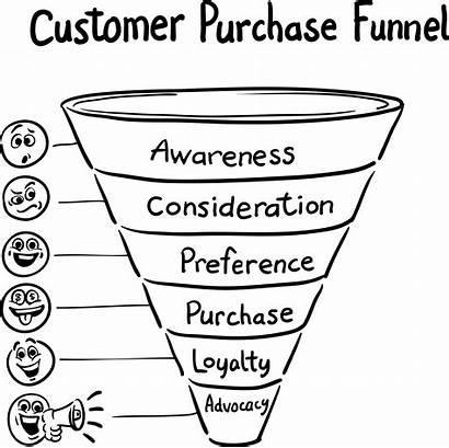 Customer Journey Relations Awareness Brand Welcome Pr