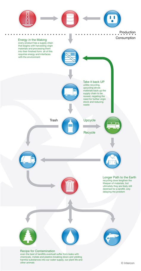 Diagram Of Plastic by Recycling Vs Upcycling What Is The Difference Intercon