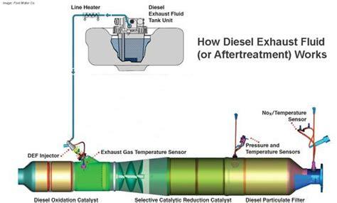 gospel  def diesel exhaust fluid  def means