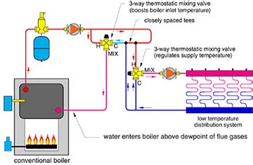laars condensing boiler piping diagram two