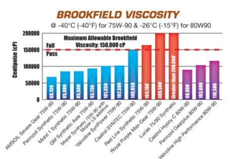 75W-90 Gear Oil Brookfield Viscosity Comparison Chart ...