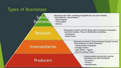 Various Types Of Businesses