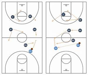 Youth Basketball Defense Positions Diagram