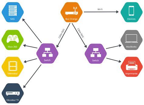 the bureau xbox 360 comment créer un réseau rj45 à la maison facilement