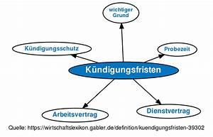 Kündigungsfrist Zum 15 : definition k ndigungsfristen im gabler wirtschaftslexikon ~ Eleganceandgraceweddings.com Haus und Dekorationen