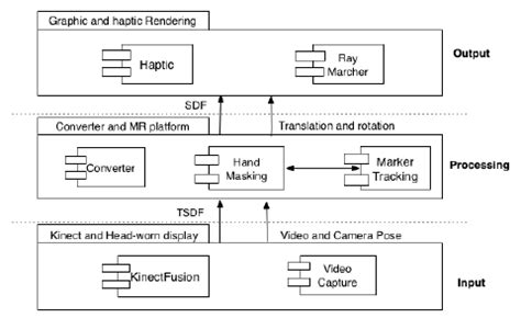 Overall System Architecture (uml Package Diagram