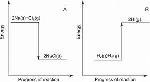 Traditional Enthalpy Reaction Diagram Depicting A  An