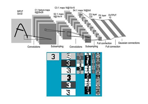 2 Architecture Of Lenet5 (convolutional Neural Networks