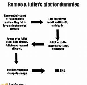 Romeo And Juliet Plot For Dummies