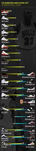 Charting The Forever Rising Cost Of Basketball Sneakers