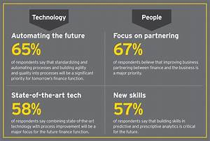 The Dna Of The Cfo  Is The Future Of Finance New