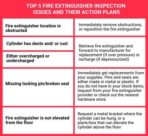 Fire … перевести эту страницу. Fire Safety Inspection Checklist Philippines | HSE Images & Videos Gallery | k3lh.com
