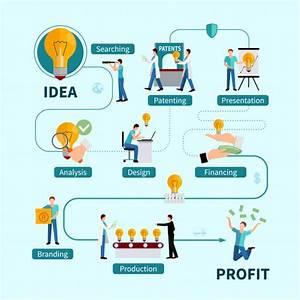 Intellectual Property Protection Benefits Flat Flowchart