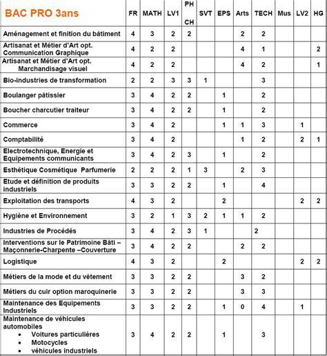 stage cuisine toulouse coefficients bac pro 2018 coefficient des matières