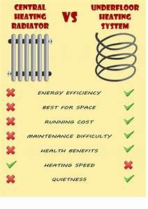 Central Heating Radiators Vs Ufh