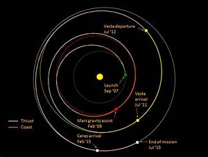 Another Mars mission... but what about the rest of the ...