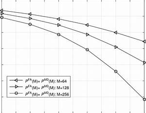 Probabilities Of Missed Detection And False Alarm Versus