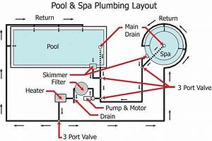 Diagram Of Swimming Pool  Pool Plumbing Diagrams Pictures