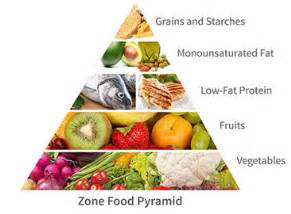 The Zone Diet - Dietary Program To Reduce Inflammation Diet & Cancer
