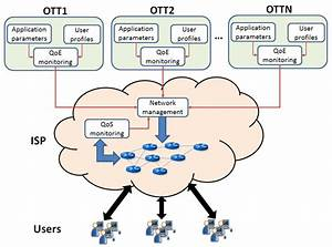 Reference Architecture For Ott