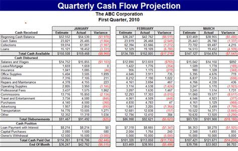 quarterly cash flow projection template forecasts