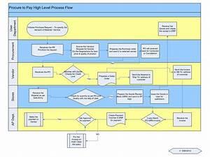 Accountant U0026 39 S Manual  Process Flow Chart