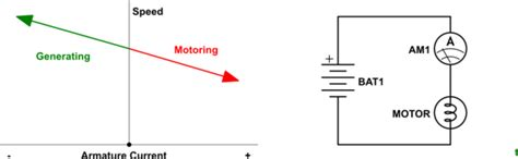 Why Does Motor Spin When There Load Applied
