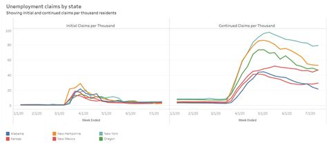 unemployment state example claims visualization liberty voice larger learn support