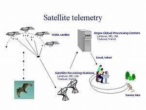 Satellite Telemetry