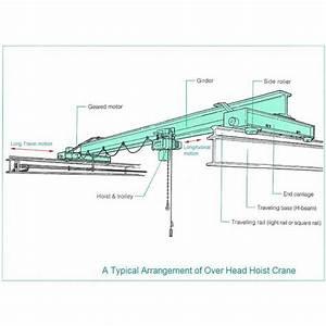 Design Guide For Overhead Cranes