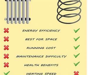 Underfloor Heating Expert
