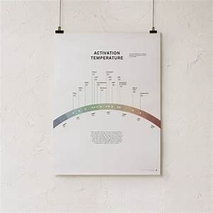 Activation Temperature And Boiling Point Print