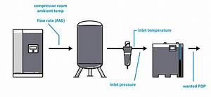 33 Air Compressor Dryer Installation Diagram