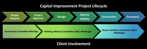 Construction Project Process Template by Construction Process