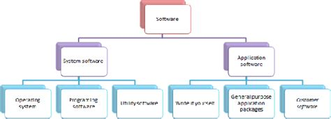 What Are The Different Types Of Software?