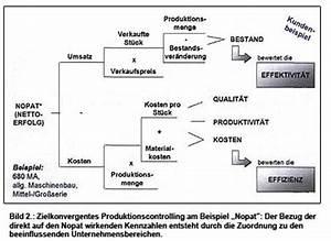Nopat Berechnen : produktionscontrolling modul des modernen produktionssystem cim aachen ~ Themetempest.com Abrechnung