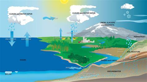 modeling  water budget activity nasajpl