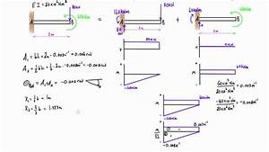 Moment Area Method By Parts Example  1  Cantilever Beam