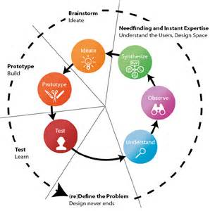 hpi school of design thinking design thinking process as taught in hpi school of design thinking and