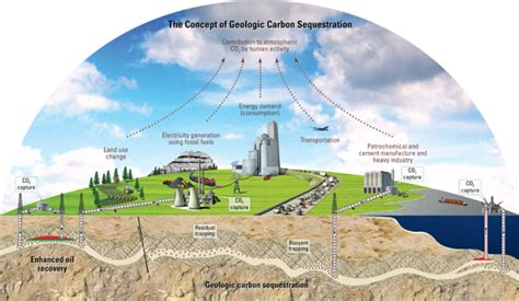 usgs carbon sequestration