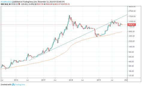 Therefore, to simply answer the question of the tile, no, bitcoin is not going to fall this year. Bitcoin Price Could Drop To $900 By 2021, Analyst Warns
