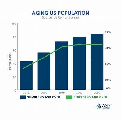 Healthcare Population Aging Demand Future Jobs Growing